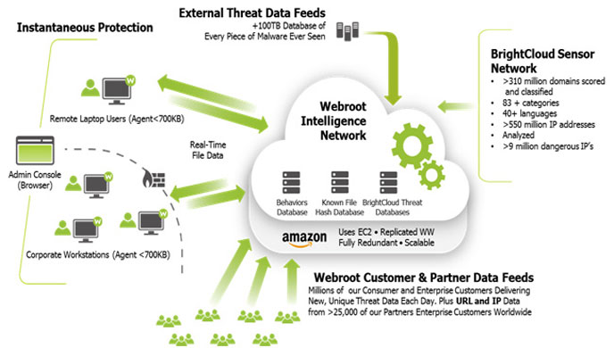webroot security intelligence