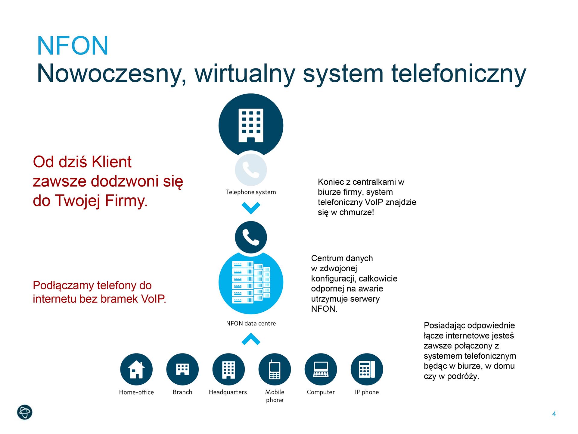 Nowoczesny wirtualny system telefoniczny