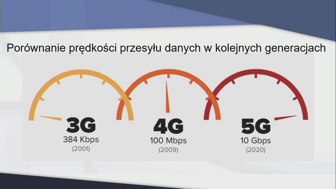 Prędkości przesyłu danych w kolejnych generacjach