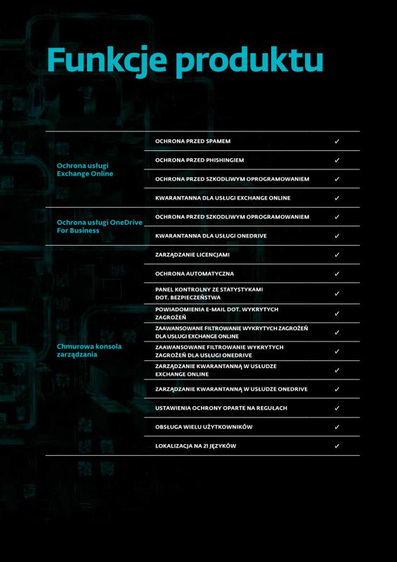 Funkcje ESET Cloud Office Security