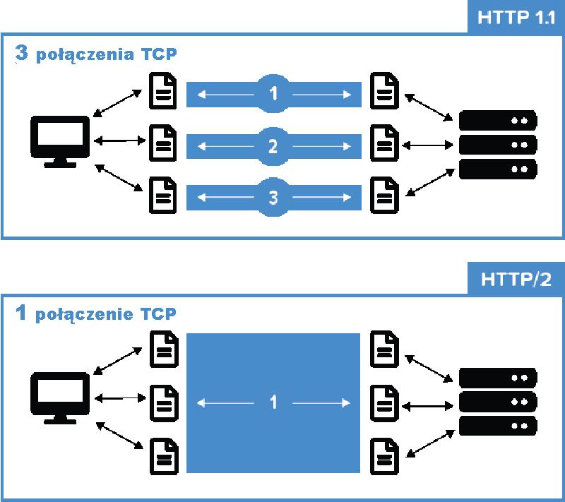 Porównanie HTTP/1.1 oraz HTTP/2