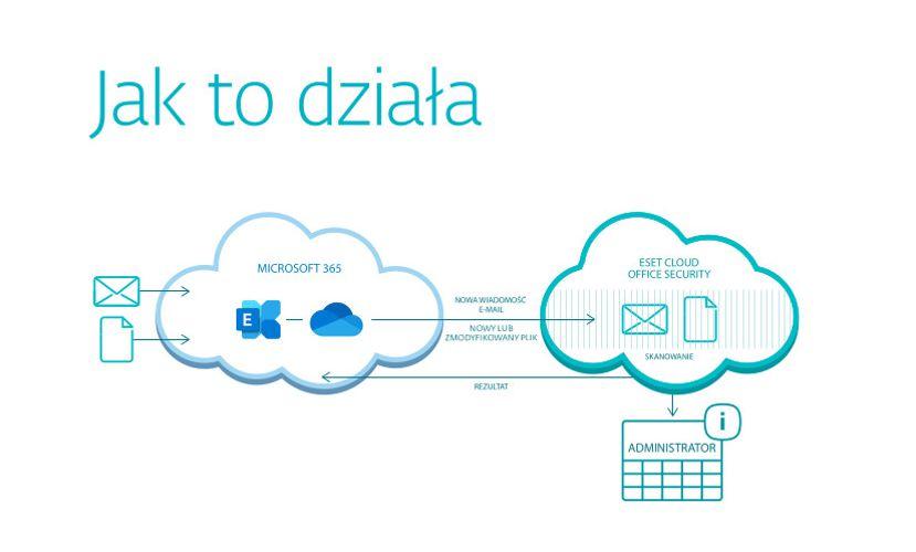 Jak działa ESET Cloud Office Security