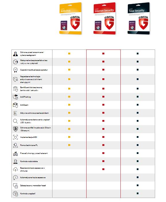 G DATA - porównanie pakietów oprogramowania antywirusowego dla Klientów indywidualnych